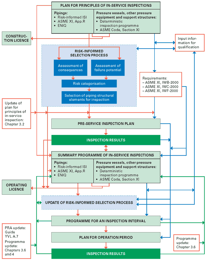 A diagram describing document review order of in-service inspections according requirement 307.