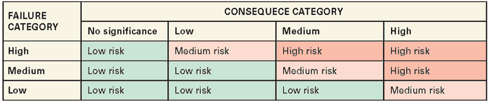 The greater the failure category and consequence category, the bigger is the risk.